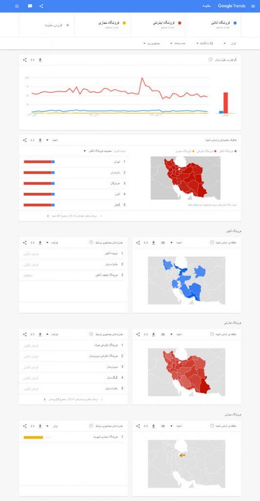 صفحه اصلی گوگل ترندز