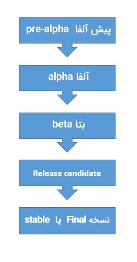 مراحل ارائه ساخت یا بروزرسانی یک برنامه